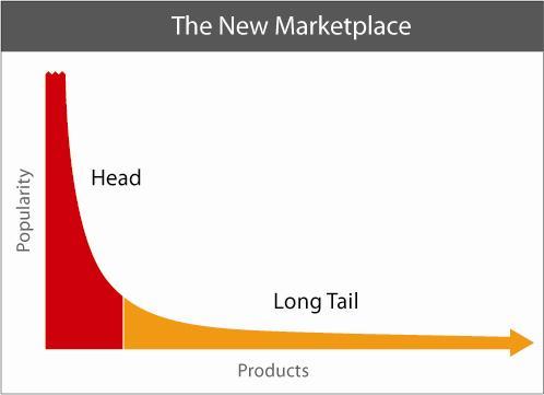 Conceptual Graph: Long-Tail Content