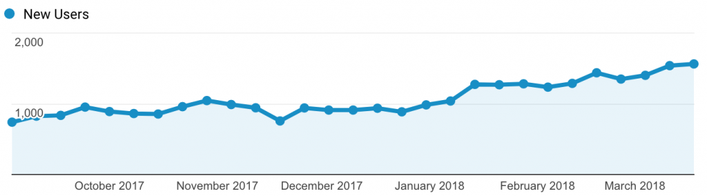 Law Firm SEO Results