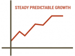 graph_predictable_growth